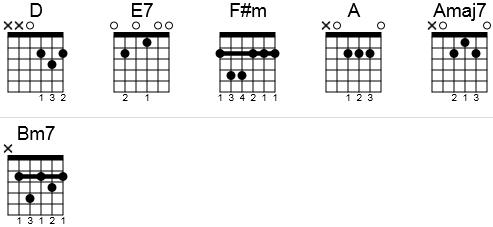 Guitar chords to Feliz Navidad in a chord chart.