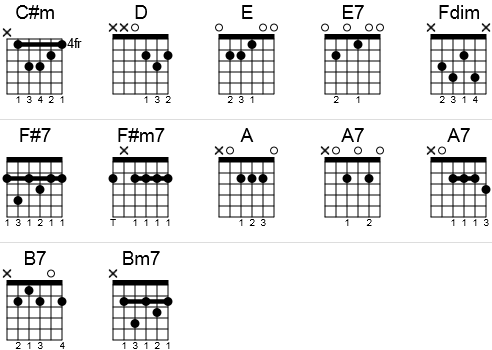 Magnificent Chord Map Guitar Elaboration - Beginner Guitar Piano ...