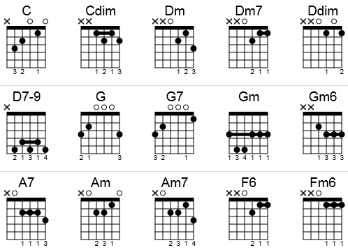 Guitar chords to I'll Be Home For Christmas (in C) in a chord chart.