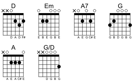 Guitar chords to Joy to the World in a chord chart.
