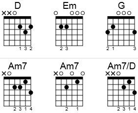 Guitar chords to Last Christmas in a chord chart.