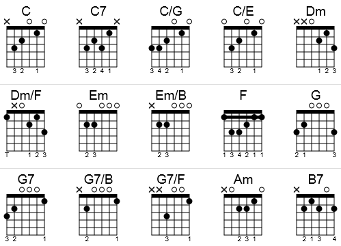 Guitar chords to O Holy Night in the key of C in a chord chart.