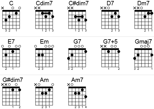 Guitar chords to Rudolph The Red Nosed Reindeer in a chord chart.