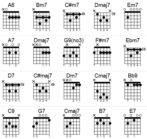 Guitar Chord Chart Christmas Songs