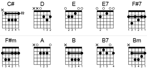 Guitar chords to We Wish You a Merry Christmas in a chord chart.