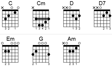 Guitar chords to White Christmas in a chord chart.