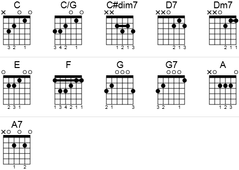 Guitar chords to Winter Wonderland in a chord chart.